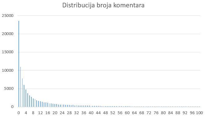 distribucija_broja_komentara