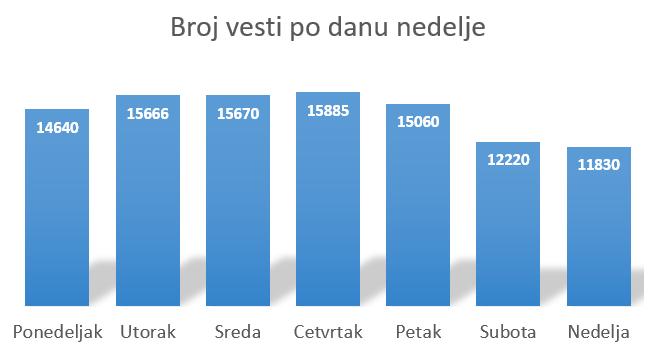 vesti_nedeljno