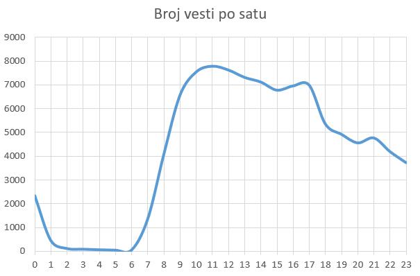 vesti_sat