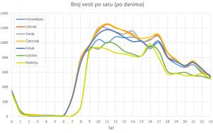 vesti_sat_dan