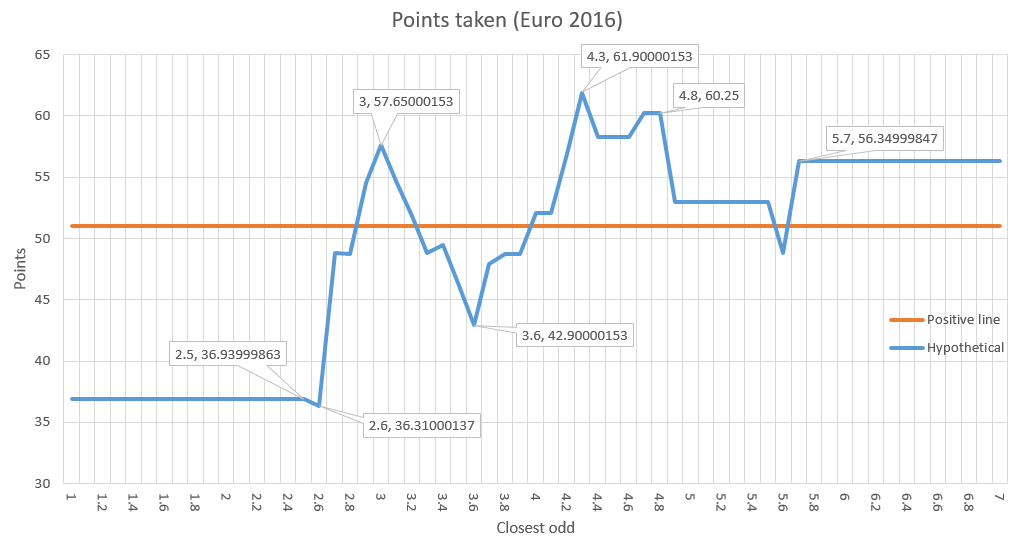 points_taken_euro2016