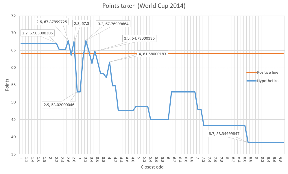 points_taken_wc2014